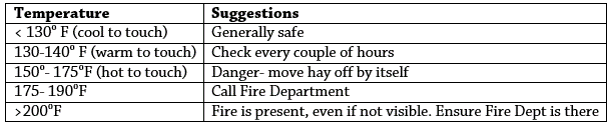 Round Bale Fire Temps